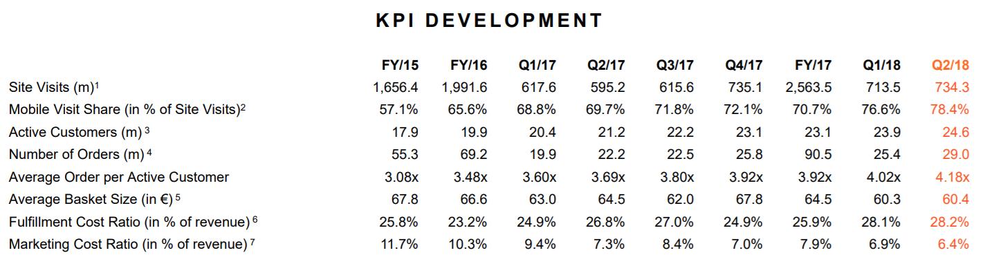 Entwicklung wichtigste KPI - Quelle corporate.zalando.com