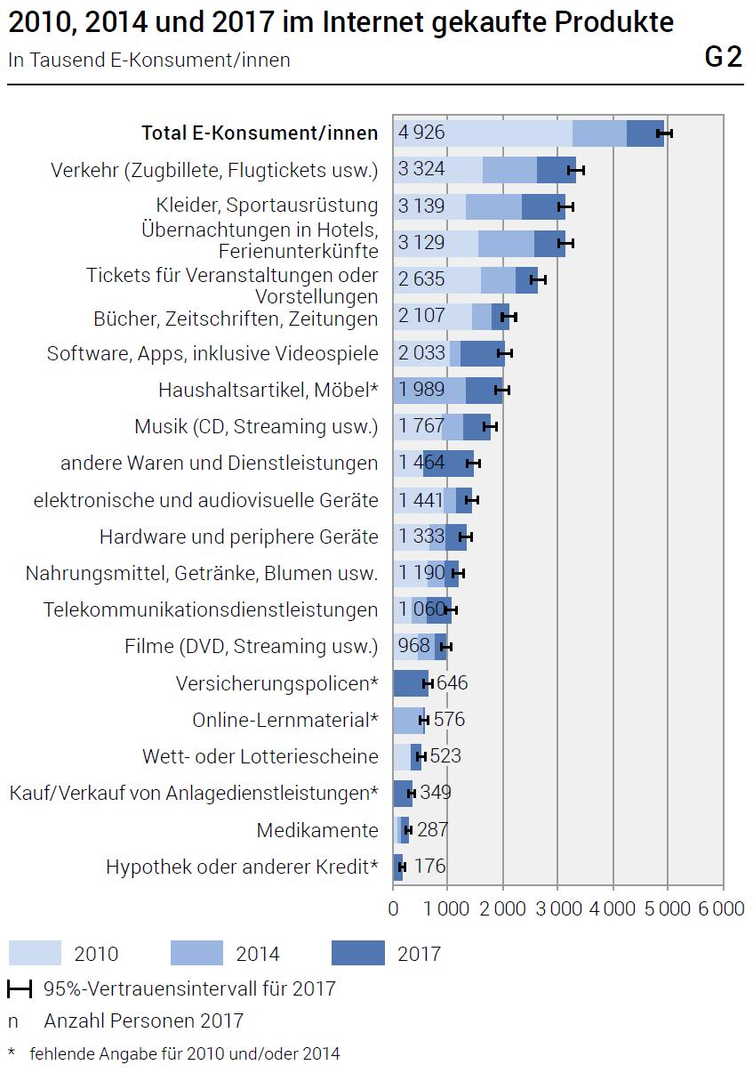 BFS-Studie: Dreierlei Wachstumspotenzial im Schweizer E-Commerce