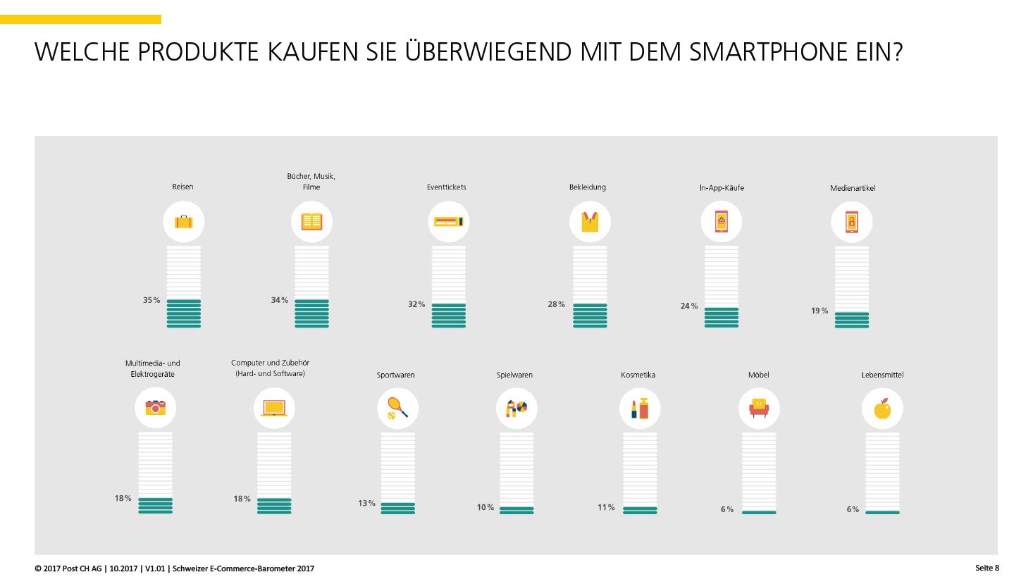 Quelle: 2017 Post CH AG   10.2017   V1.01   Schweizer E-Commerce Stimmungsbarometer 2017, S.8
