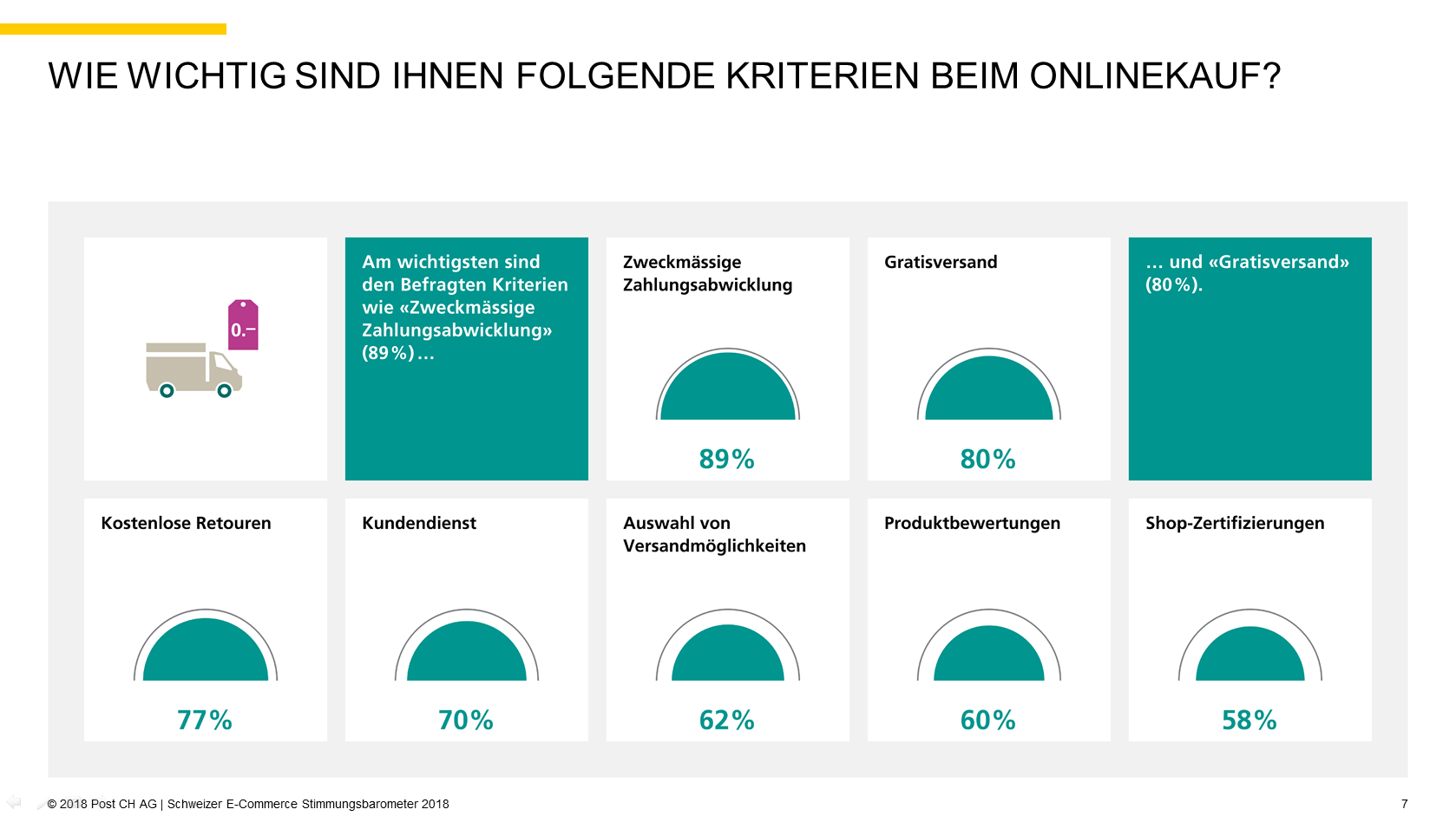 Quelle: 2018 Post CH AG   Schweizer E-Commerce Stimmungsbarometer 2018, S. 7