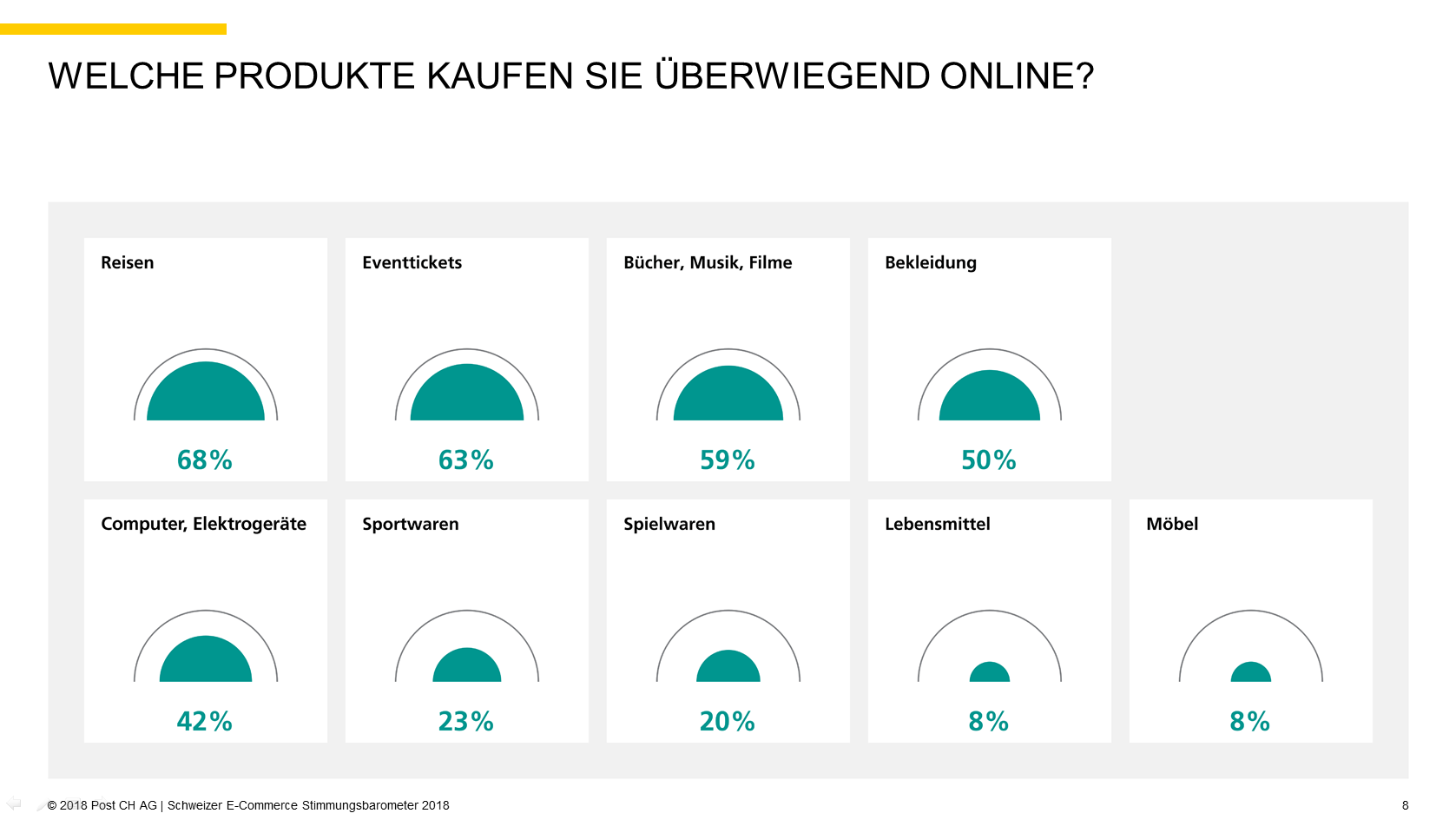 Quelle: 2018 Post CH AG   Schweizer E-Commerce Stimmungsbarometer 2018, S.8