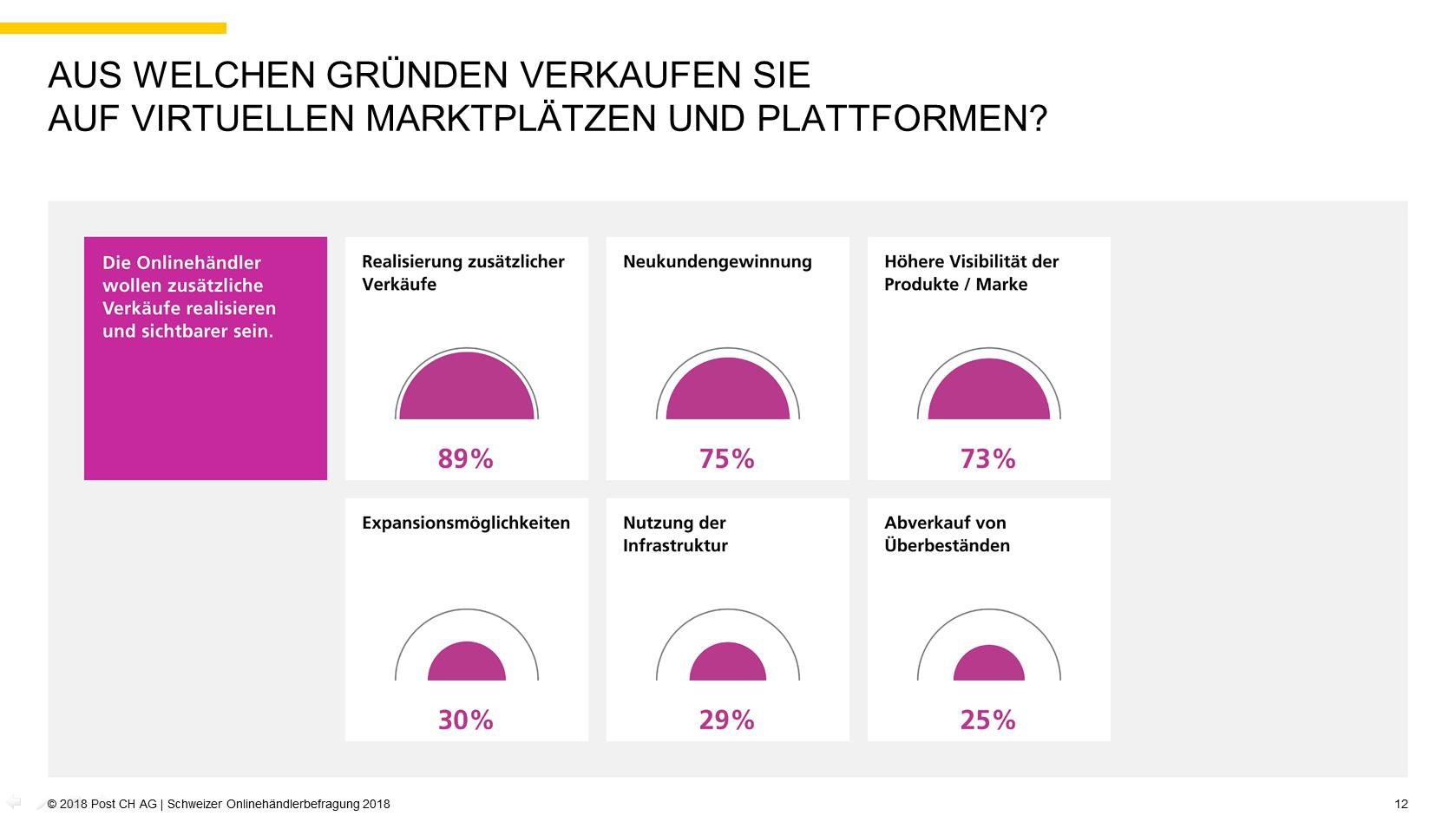Quelle: 2018 Post CH AG   Schweizer Onlinehändlerbefragung 2018, S. 12