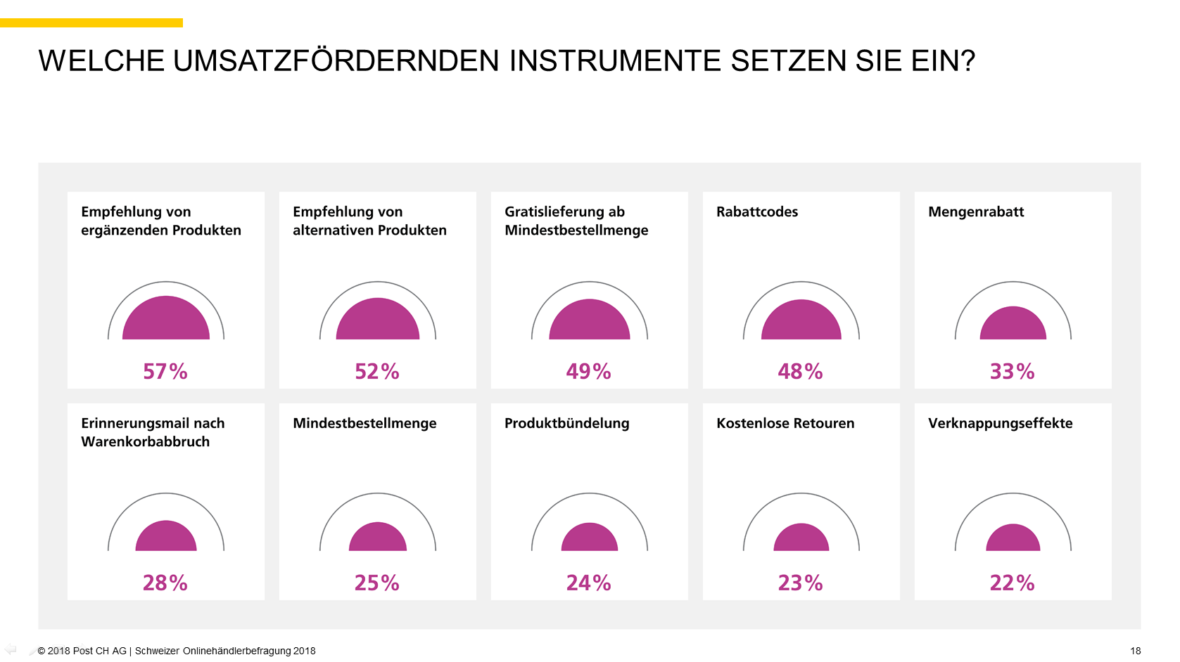 Quelle: 2018 Post CH AG   Schweizer Onlinehändlerbefragung 2018, S. 18