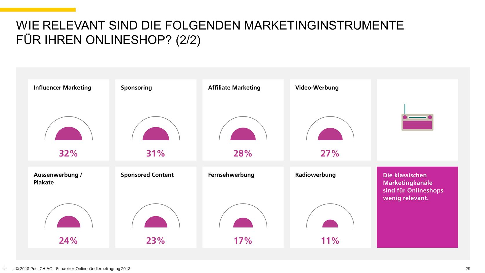 Quelle: 2018 Post CH AG   Schweizer Onlinehändlerbefragung 2018, S. 25