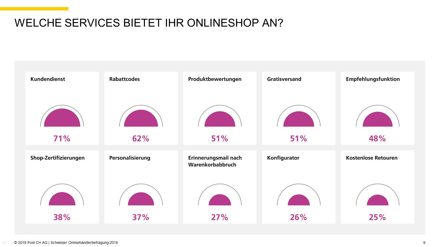Quelle: 2018 Post CH AG   Schweizer Onlinehändlerbefragung 2018, S 9