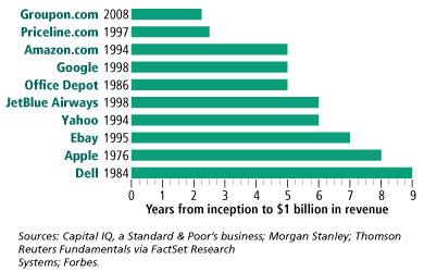 Groupon.com - schneller zur ersten Umsatz-Milliarde wie jede andere Firma.