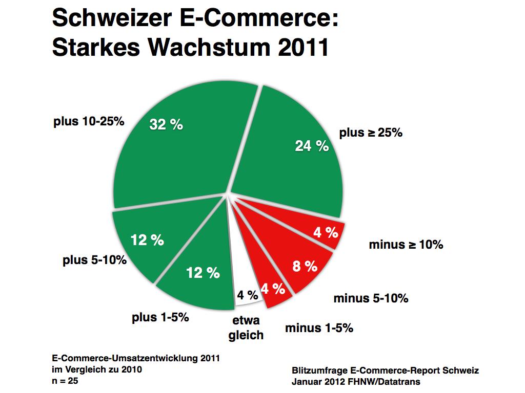 E-Commerce Schweiz: Ungebremstes Wachstum 2011 und positiver Ausblick auf 2012