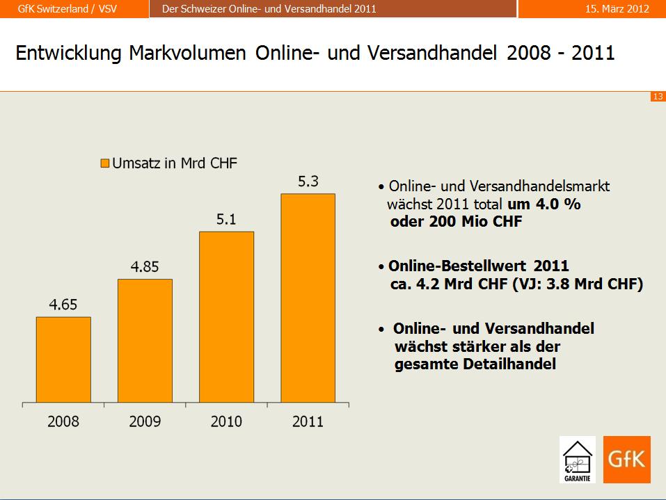 Entwicklung Markvolumen Online- und Versandhandel 2008 - 2011