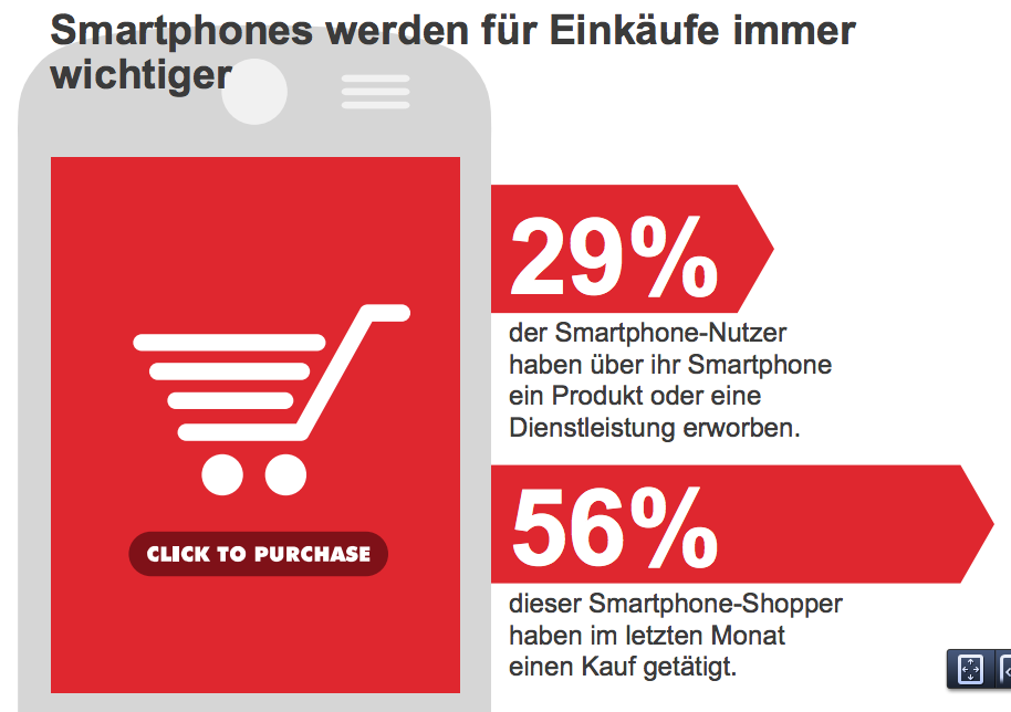 Schweizer nutzen mobiles Internet intensiver als alle anderen in Europa
