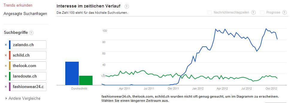 Fashion Schweiz: Jan-2011 bis Okt-2012