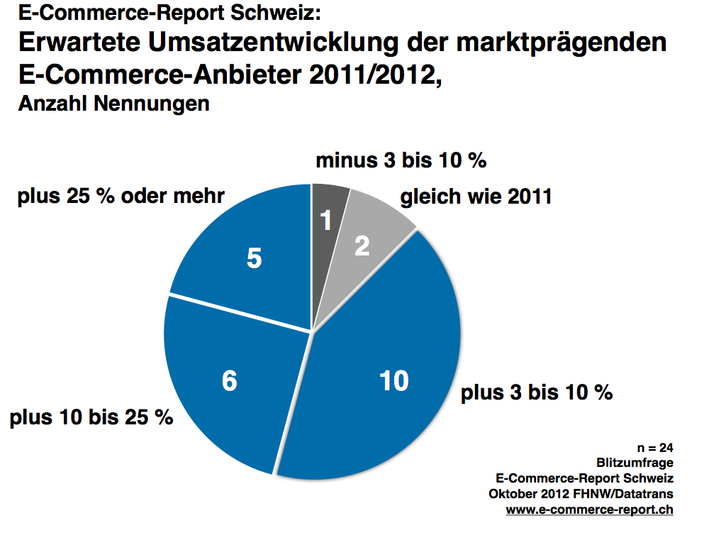 Blitzumfrage Umsatzerwartung 2012 Quelle: E-Commerce-Report