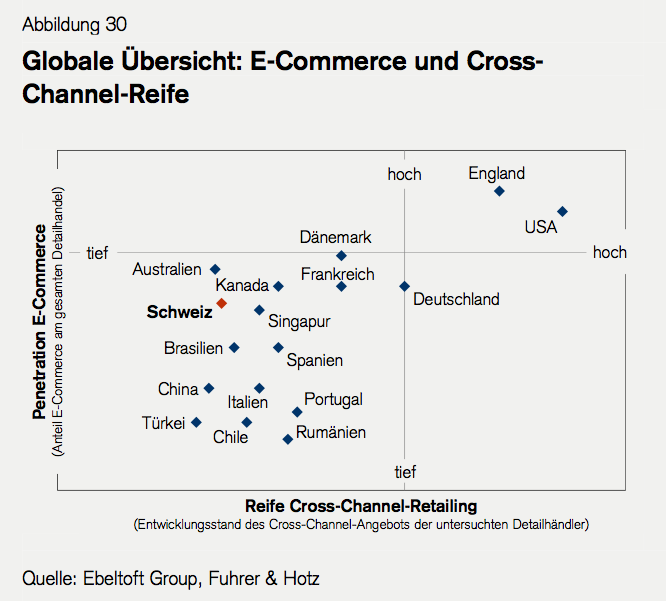 Retail Outlook 2013: E-Commerce und Cross-Channel Reife - Quelle Ebeltoft Group, Fuhrer & Hotz