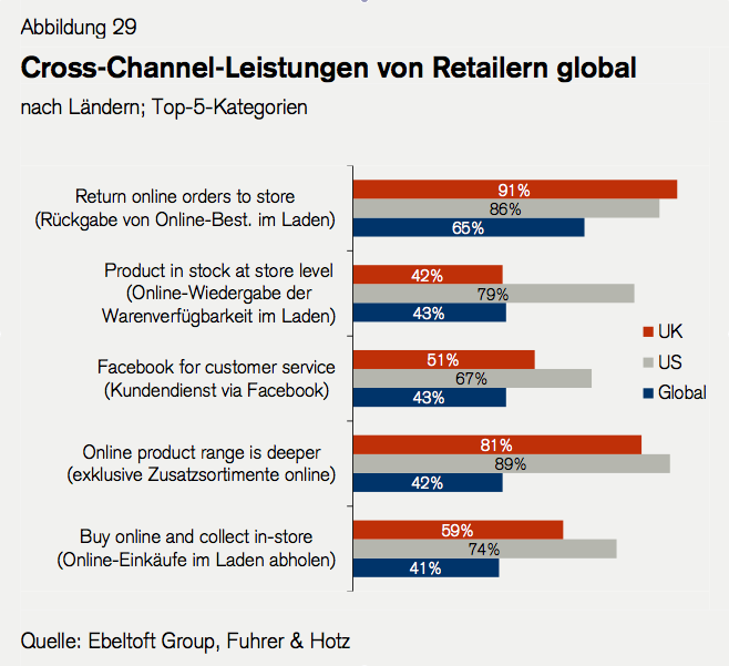 Retail Outlook 2013: Cross-Channel Leistungen - Quelle Ebeltoft Group, Fuhrer & Hotz