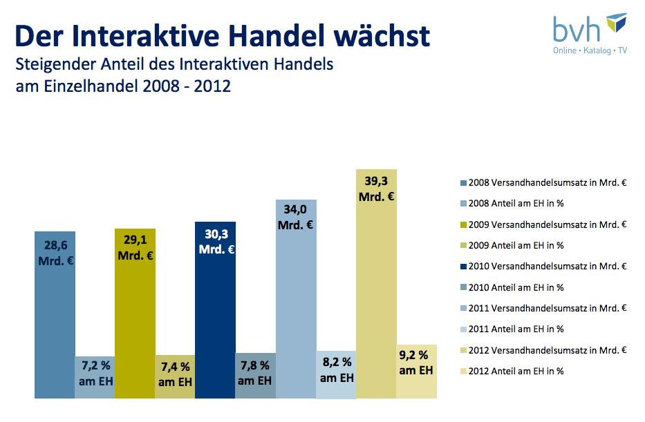 Interaktiver Handel im Vergleich zum Einzelhandel Deutschland - BVH 2012