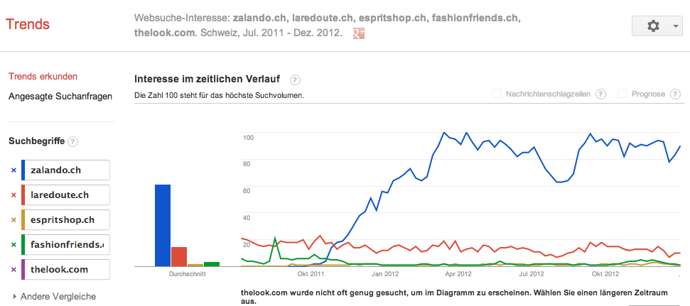 Interesse nach Fashion Online Anbieter in der Schweiz - Quelle: Google.ch/Trends