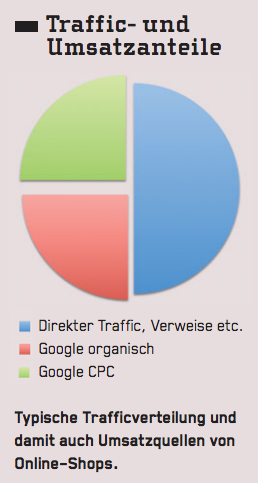 Traffic- und Umsatzanteile typischer Onlineshops