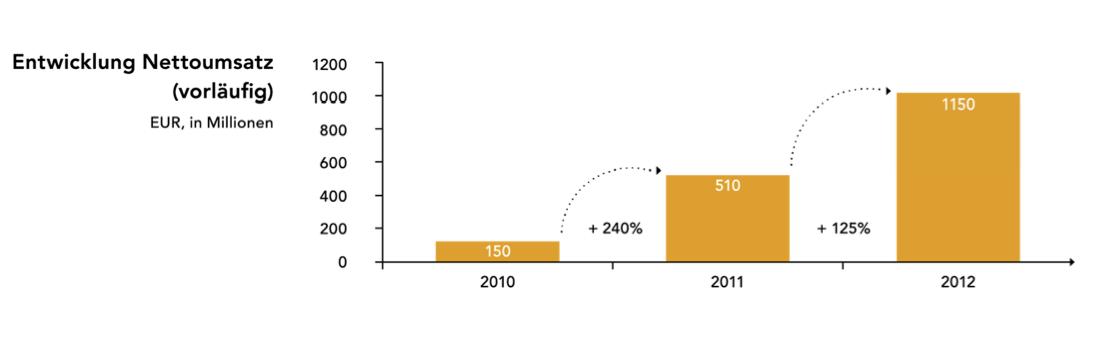 Zalando Umsätze 2010 - 2012 - Quelle: Zalando