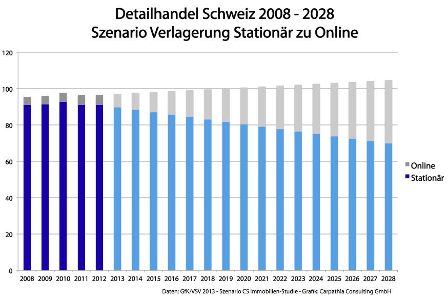 Detailhandel Schweiz 2008 - 2028 / Daten: GfK/VSV 2013 - Szenario CS Immobilien-Studie - Grafik: Carpathia Consulting GmbH