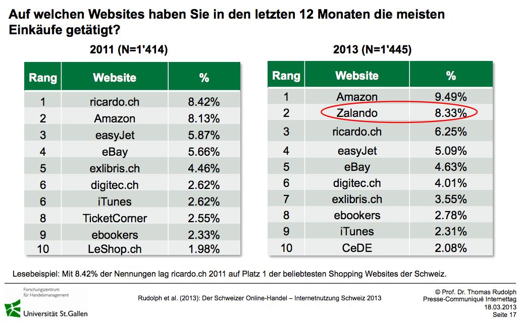 Beliebteste Onlineshops der Schweiz - Quelle: HSG Internetnutzung 2013