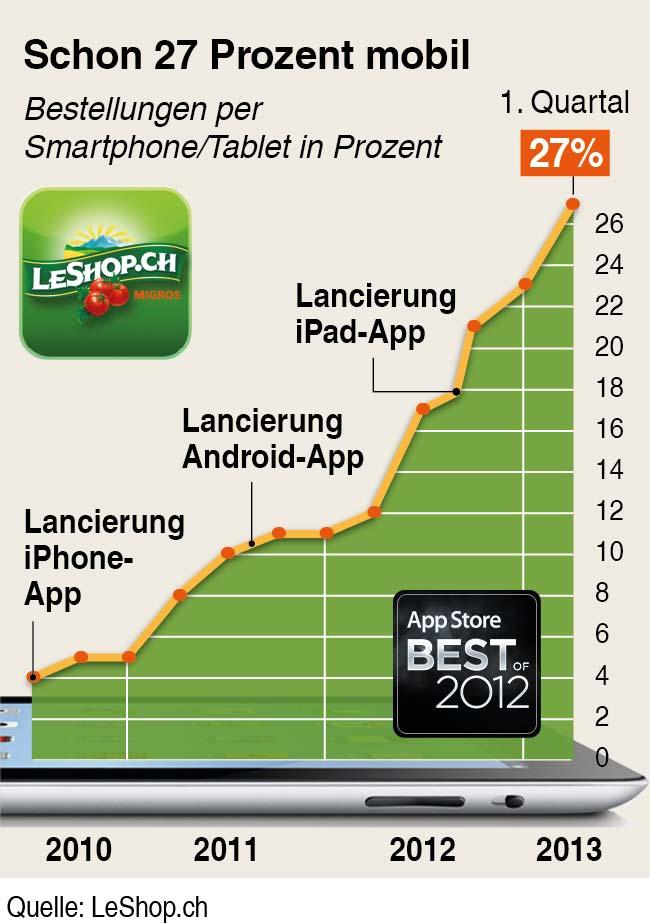 Entwicklung mobiler Umsatz bei LeShop