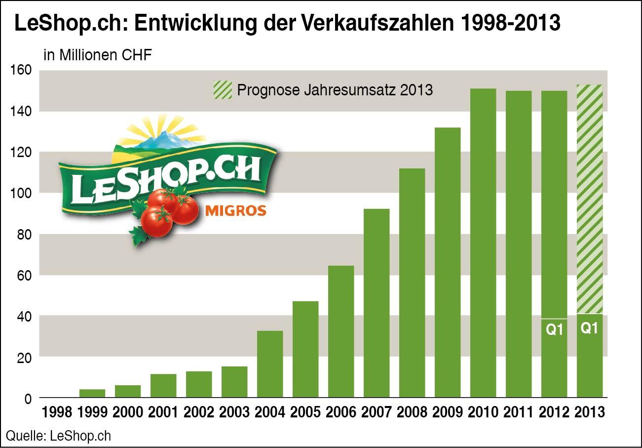 Entwicklung Umsatzzahlen 1998-2013 von LeShop.ch