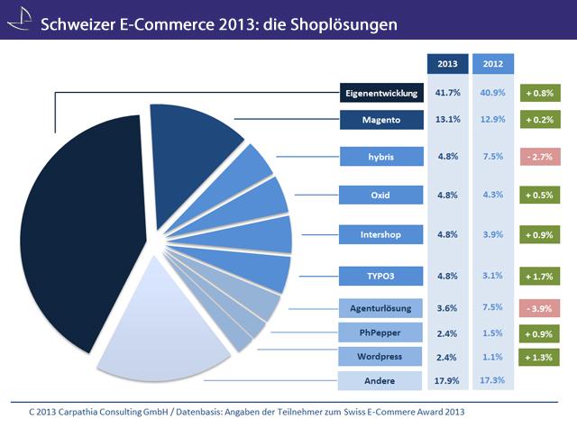 Auf welche Shoplösungen vertraut der Schweizer E-Commerce 2013?