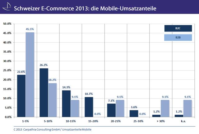 Mobile-Umsätze 2013 – so hoch sind die Umsatzanteile in der Schweiz