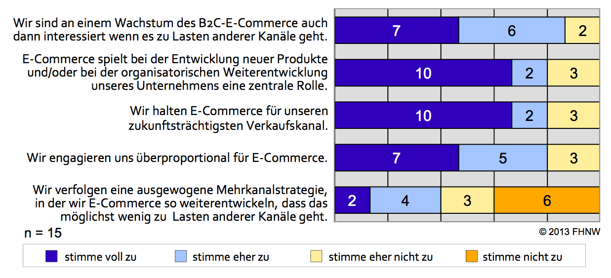 Aussagen zum Selbstverständnis der Multikanalanbieter - Quelle: E-Commerce Report 2013