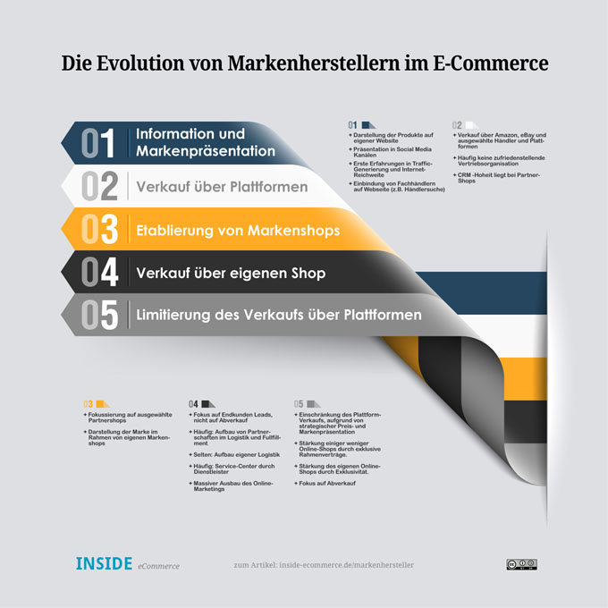 Die Evolution von Markenherstellern im E-Commerce - Quelle: insideecommerce.de