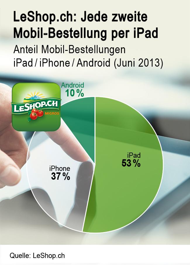 Mehr als jede zweite mobile Bestellung über das iPad bei LeShop - Quelle: LeShop