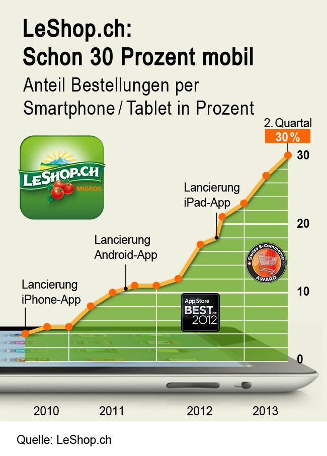 LeShop - Anteil Bestellungen über Smartphones und Tablets - Quelle: LeShop