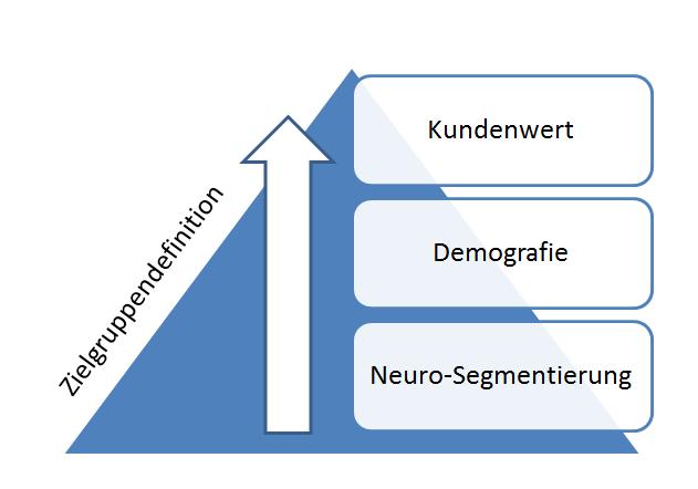 Zielgruppendefinition - Prozess