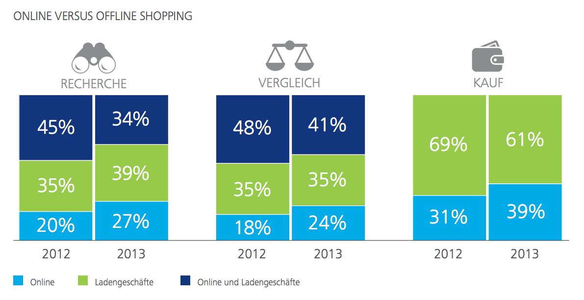 Online vs. Offline - Deloitte Weihnachtsstudie 2013