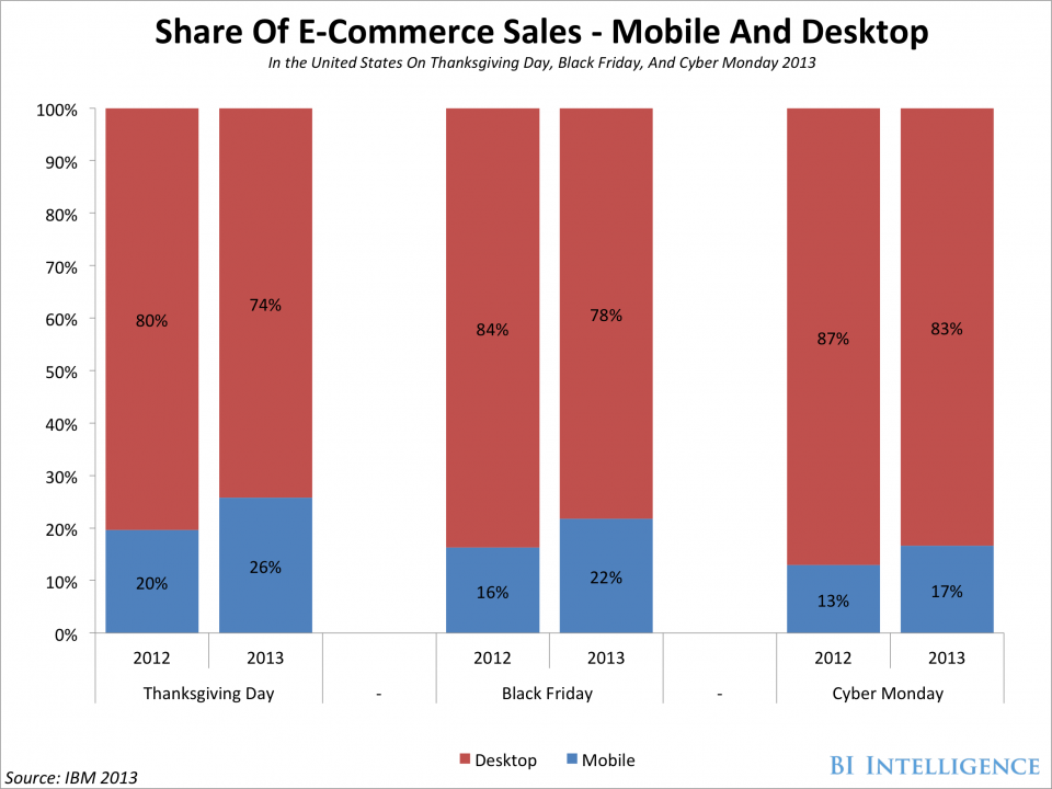 E-Commerce Anteile US Weihnachtsshopping 2013 - Quelle: Business Insider