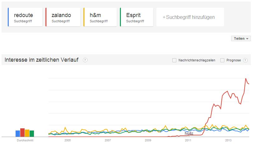 Interesse bei Google im zeitlichen Verlauf
