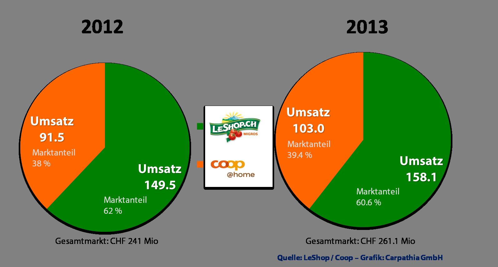 Wachstumsschub im Schweizer Online-Lebensmittel-Handel 2013
