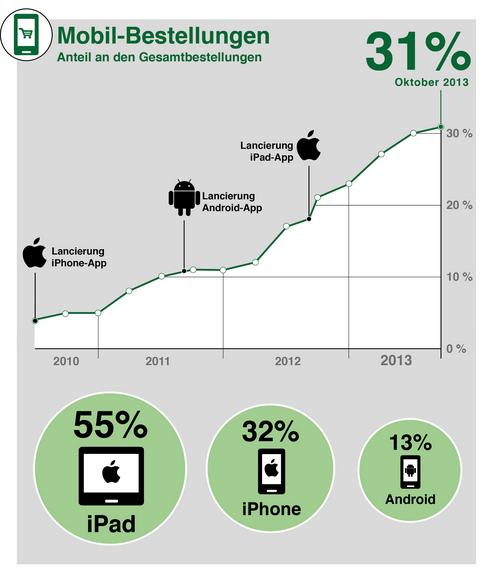 Lebensmittel-Onlinehandel – wie erfolgreich war 2013?