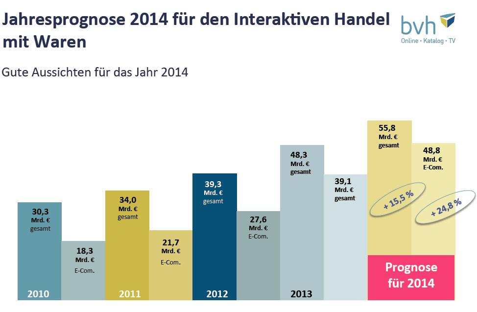 Prognose 2014 für den deutschen Versandhandel - Quelle: BVH