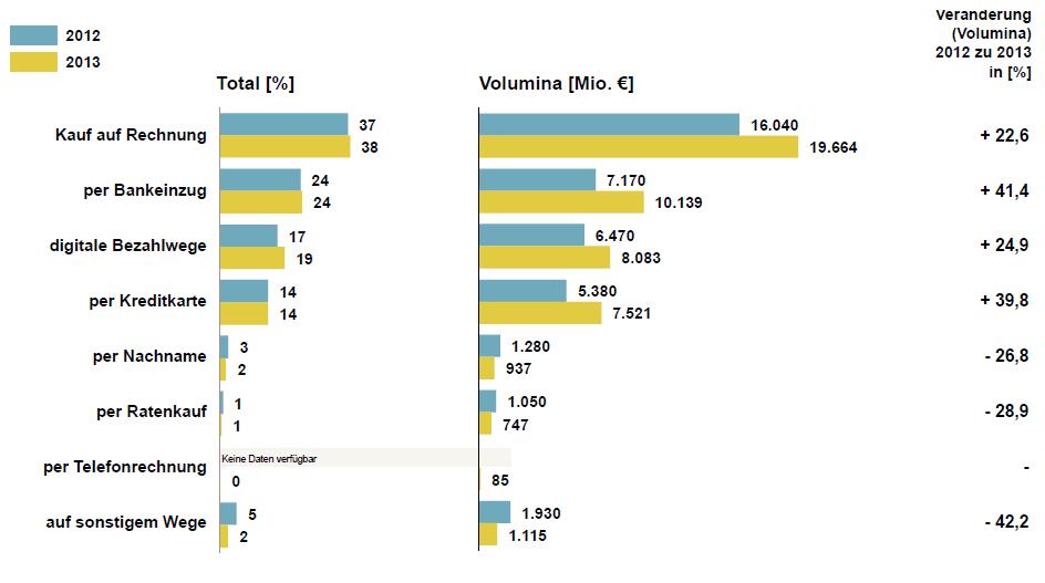 Zahlungsmethoden im Vergleich - Quelle: BVH