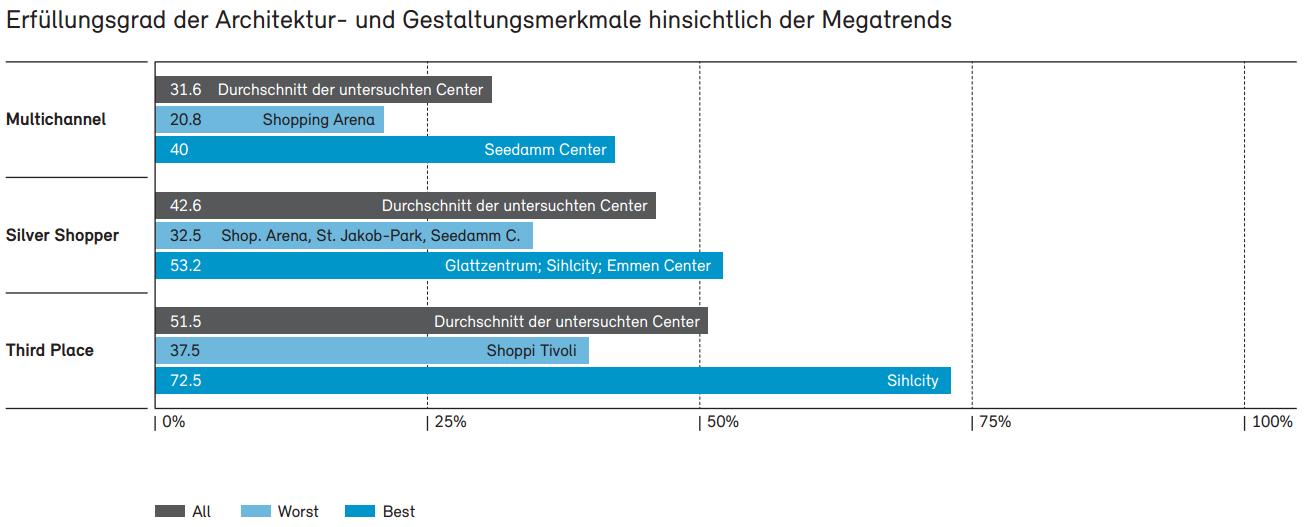 Durchschnittlicher minimaler und maximaler Erfüllungsgrad der Architektur und Gestaltungsmerkmale innerhalb der einzelnen Megatrends - Quelle: Studie zur Zukunft der Schweizer Shoppingcenter, Retailpartners AG 2013