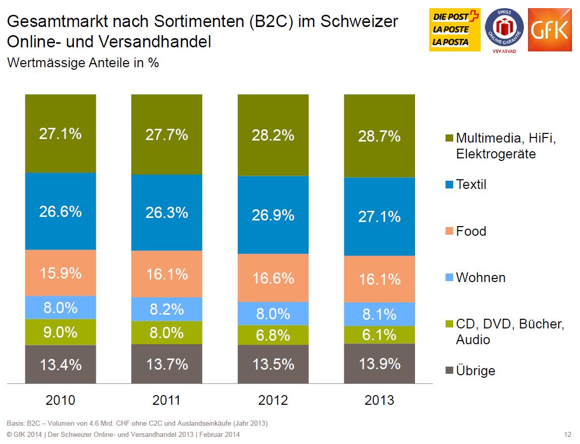 Gesamtmarkt nach Sortimenten (B2C) im Schweizer Online- und Versandhandel - Quelle: VSV/GfK 2014