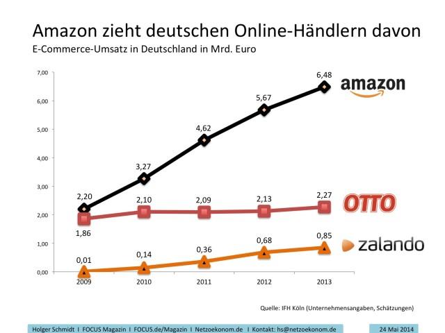 Umsatzzahlen Amazon.de, Otto.de, Zalando.de - Grafik: Netzökonom