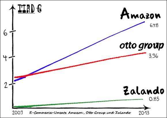 Umsatzzahlen Amazon.de, Otto.de, Zalando.de - Grafik: Otto Gruppe