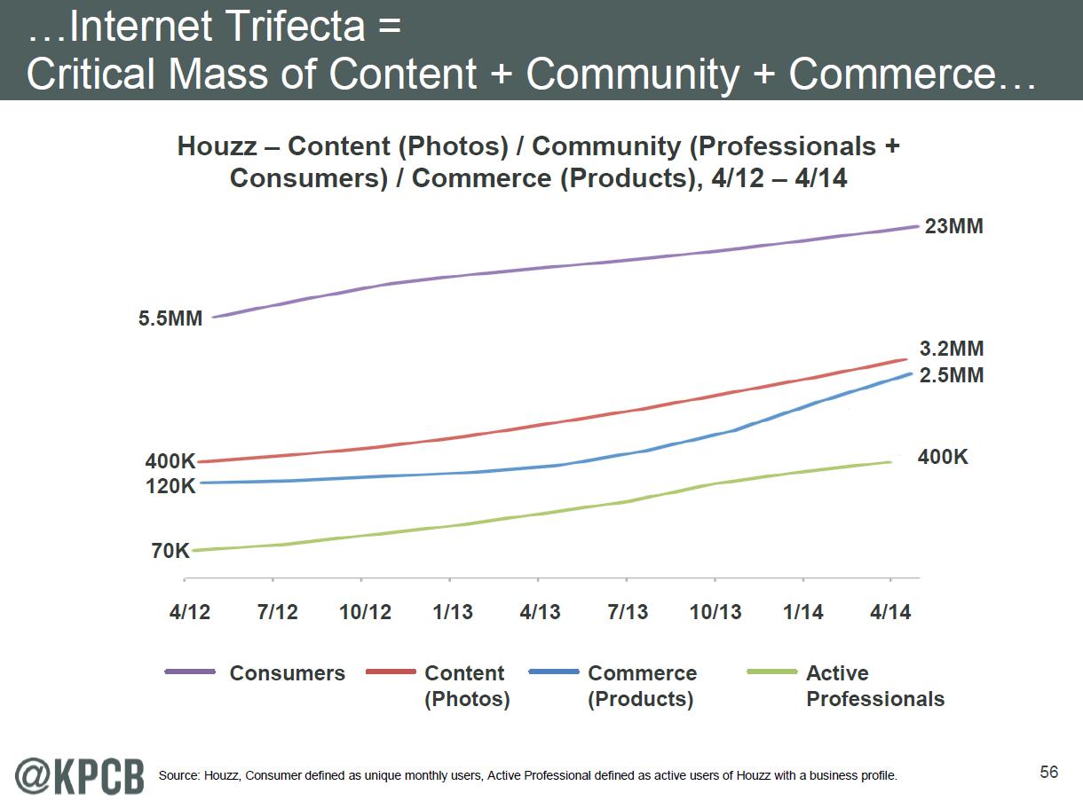 Houzz Inhalte-Wachstum