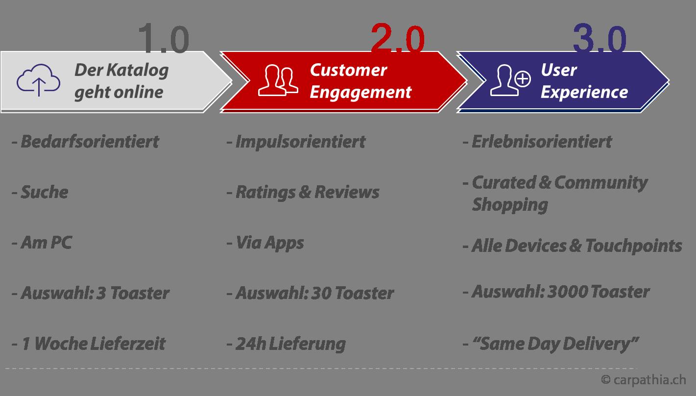 Die 3 Stufen im E-Commerce