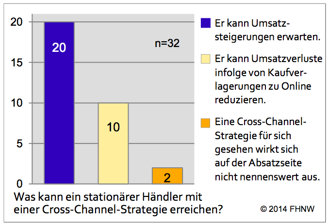 Erwartung von Cross-Channel-Strategien - Quelle: E-Commerce Report 2014