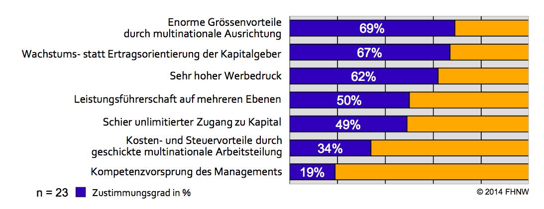Erfolgsfaktoren ausländischer Anbieter - Quelle: E-Commerce Report 2014