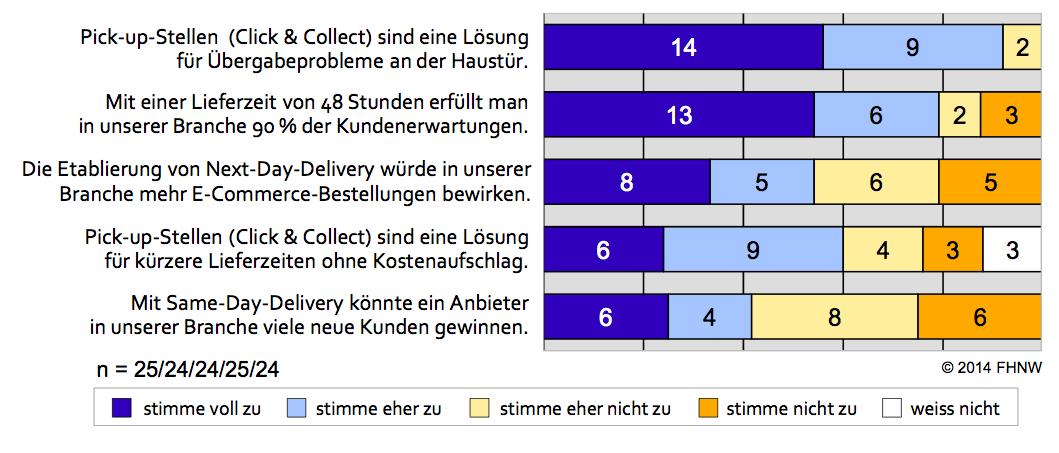 Beurteilung verschiedener Logistikleistungen durch Händler - Quelle: E-Commerce Report 2014