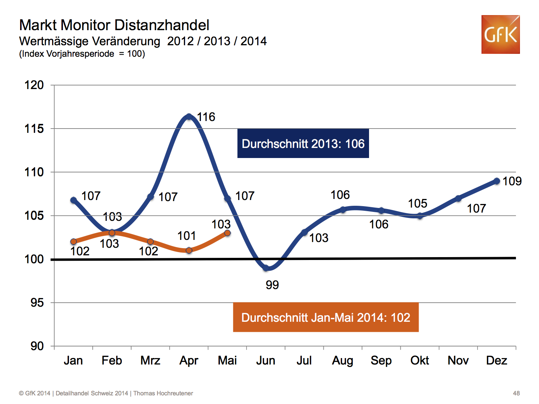 Markt Monitor Distanzhandel - Wertmässige Veränderung 2012 / 2013 / 2014 - Quelle: GfK