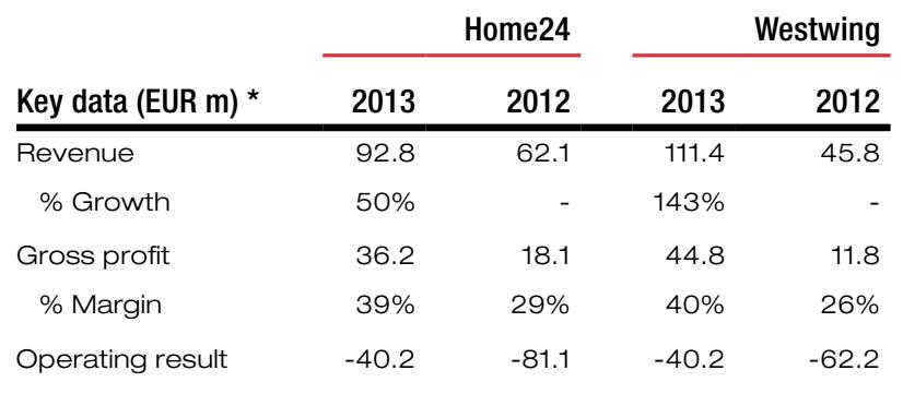 Umsätze 2012/2013 von Home24 und Westwing - Quelle: Kinnvevik AB